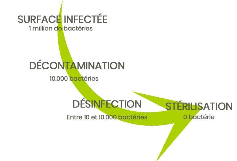 ConceptClim - Qu'est-ce que la désinfection ? Spéciale Climatisation